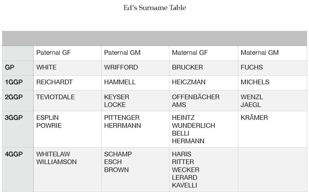 Ed's Surname Table