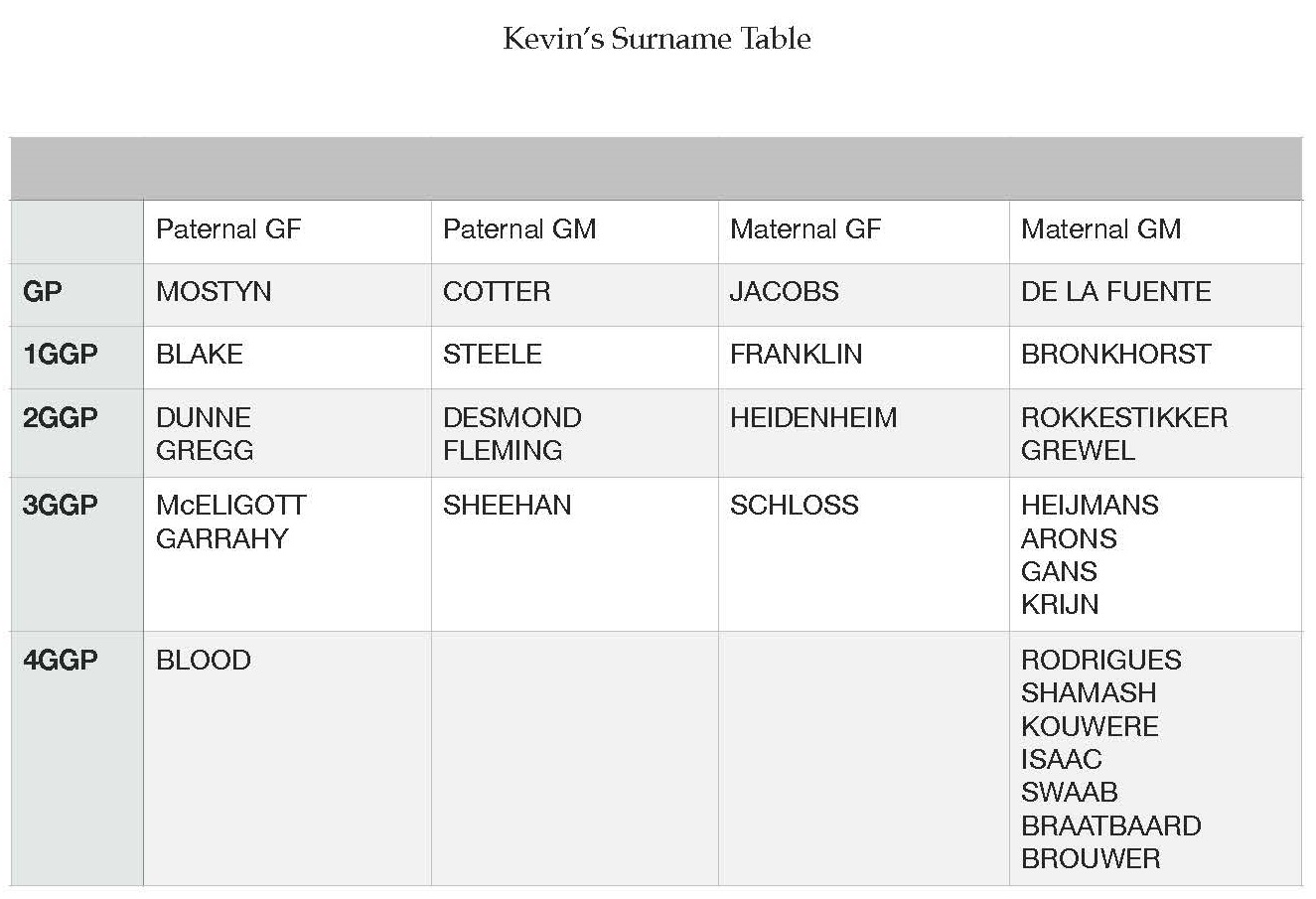 Kevin's Surname Table